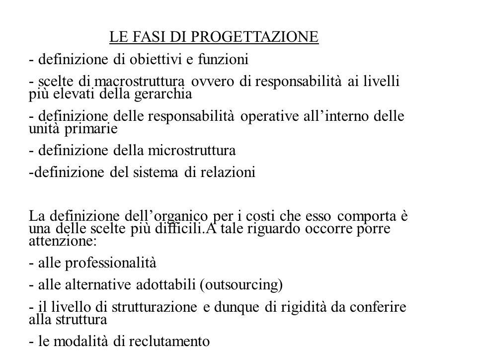 LE FASI DI PROGETTAZIONE - definizione di obiettivi e funzioni - scelte di macrostruttura ovvero di responsabilità ai livelli più elevati della gerarc