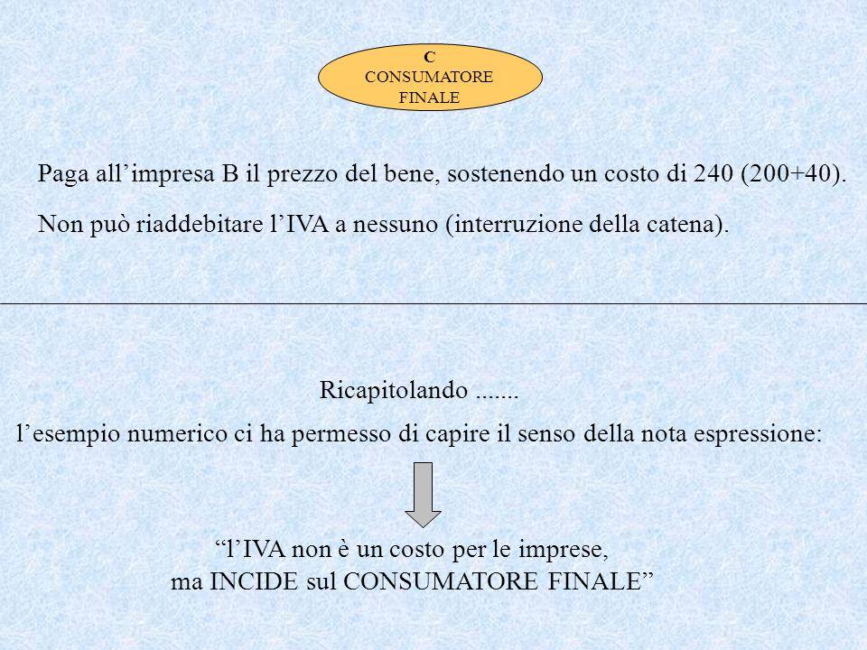 IVA da versare allErario Debito Credito 10 40 30 Iva 50 Differenza (valore aggiunto) + 200Vendita - 150Acquisto Costo/Ricavo - 10 Versamento (IVA) - 1