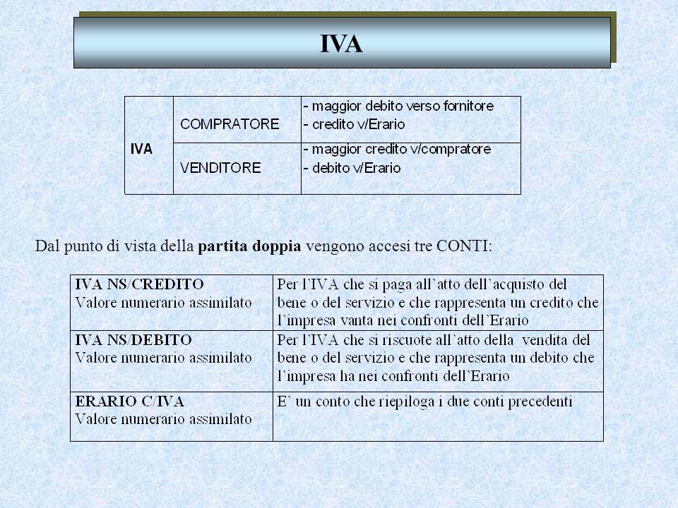 Documento fondamentale per le operazioni in regime IVA è la FATTURA che viene emessa da chi vende il bene o servizio su chi acquista. FATTURA FATTURA