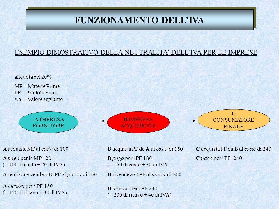 FUNZIONAMENTO DELLIVA A IMPRESA FORNITORE B IMPRESA ACQUIRENTE C CONSUMATORE FINALE ESEMPIO DIMOSTRATIVO DELLA NEUTRALITA DELLIVA PER LE IMPRESE MP = Materie Prime PF = Prodotti Finiti v.a.