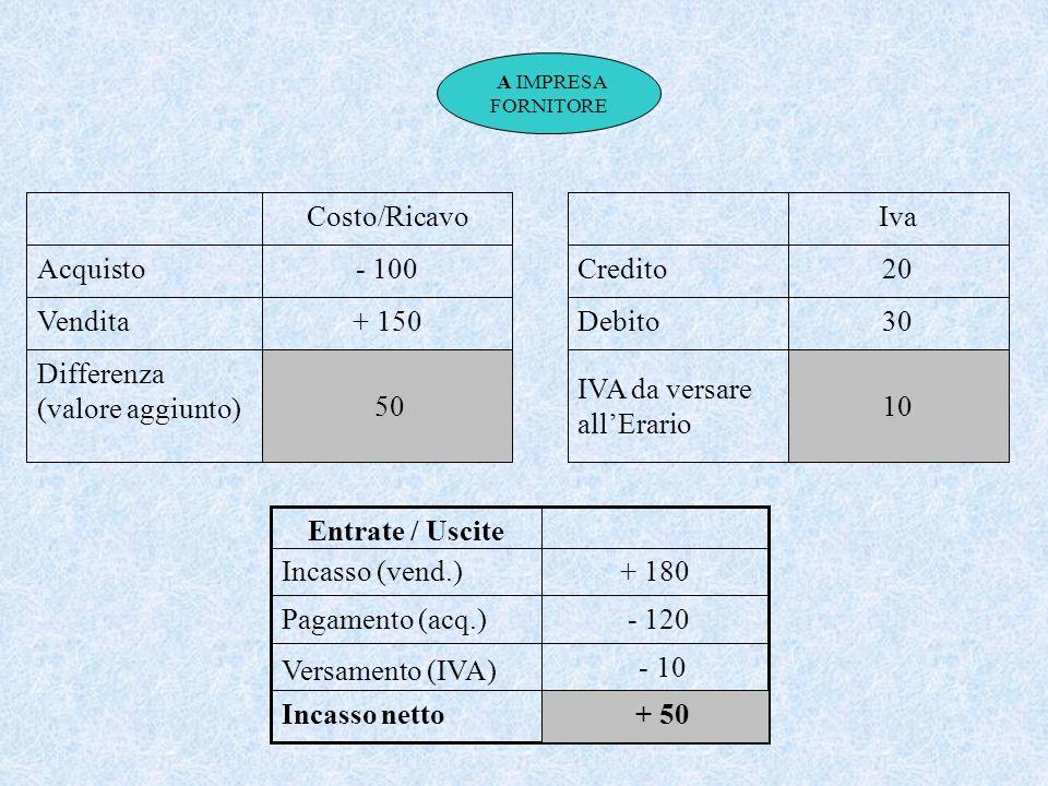 A IMPRESA FORNITORE IVA da versare allErario Debito Credito 10 30 20 Iva 50 Differenza (valore aggiunto) + 150Vendita - 100Acquisto Costo/Ricavo - 10 Versamento (IVA) - 120Pagamento (acq.) Incasso netto + 180Incasso (vend.) Entrate / Uscite + 50