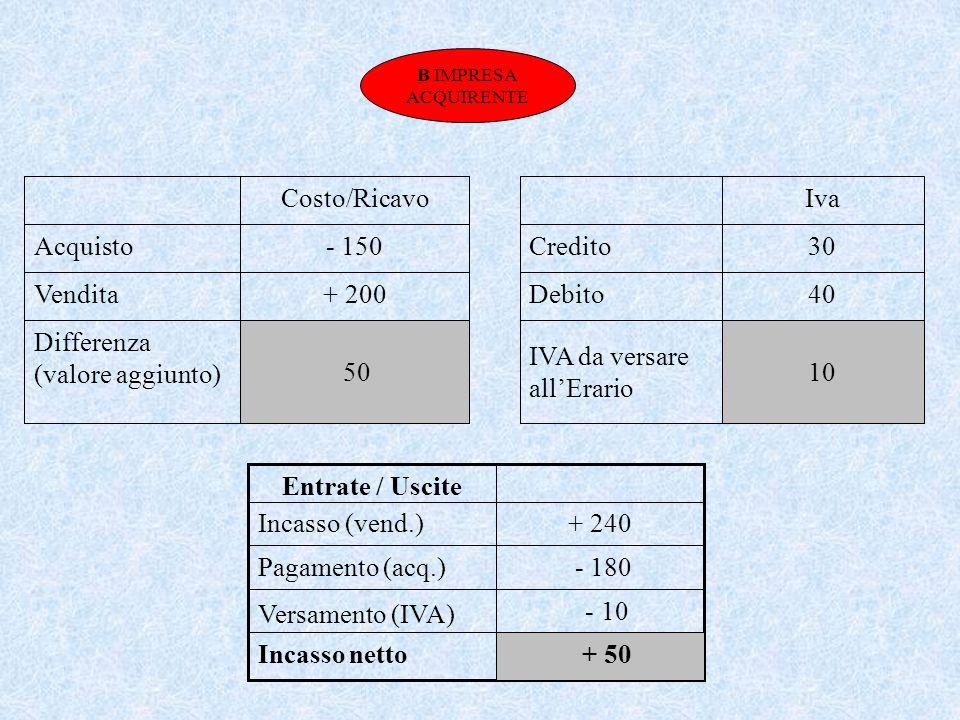 IVA da versare allErario Debito Credito 10 40 30 Iva 50 Differenza (valore aggiunto) + 200Vendita - 150Acquisto Costo/Ricavo - 10 Versamento (IVA) - 180Pagamento (acq.) Incasso netto + 240Incasso (vend.) Entrate / Uscite + 50 B IMPRESA ACQUIRENTE