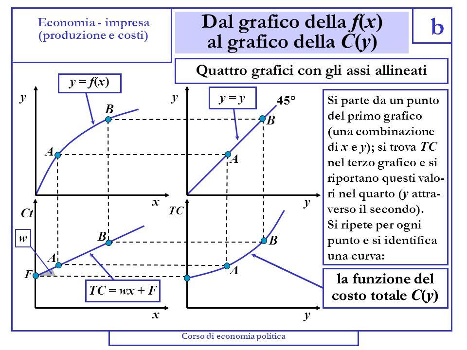 Breve periodo: dalla f(x) alla C(y) a Economia - impresa (produzione e costi) Possiamo ricavare la relazione tra costo totale e quantità prodotta, oss
