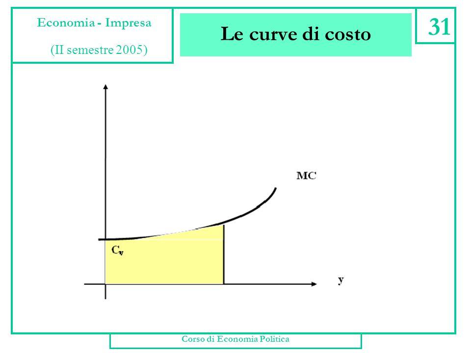 Le curve di costo Corso di Economia Politica 30 Economia - Impresa (II semestre 2005)