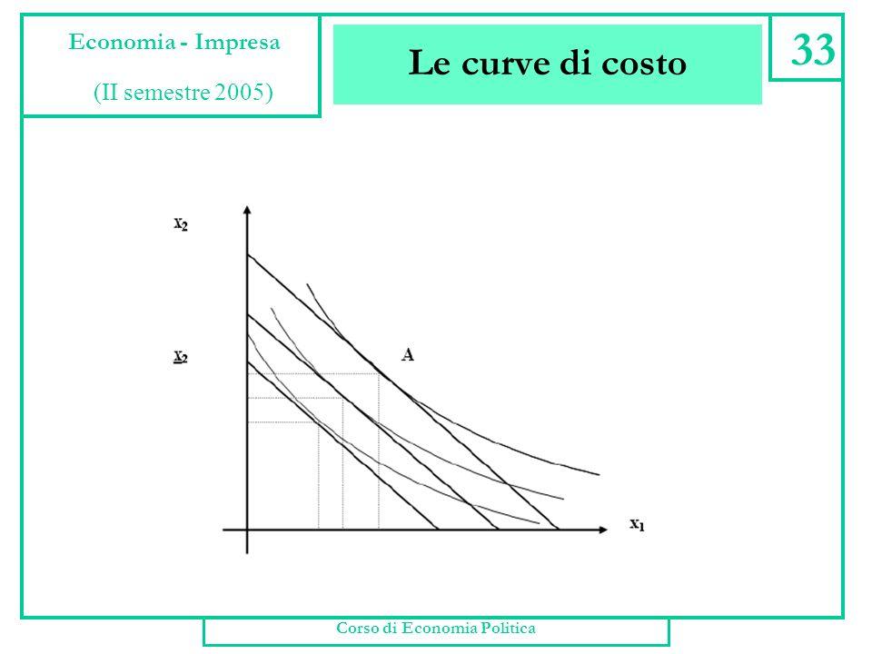 Le curve di costo Corso di Economia Politica 32 Economia - Impresa (II semestre 2005)