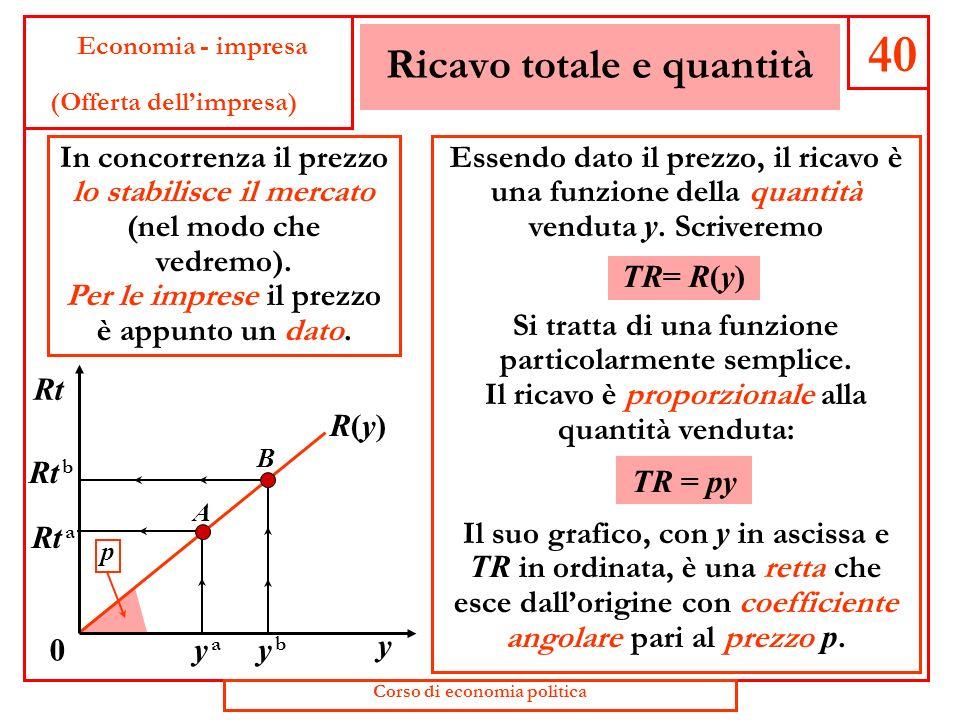 Ricavo totale e prezzo 39 Economia - impresa (Offerta dellimpresa) (II semestre 2005) Possiamo scrivere la formula del ricavo totale di unimpresa: TR