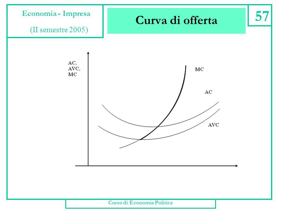 Curva di offerta Corso di Economia Politica 56 Economia - Impresa (II semestre 2005)