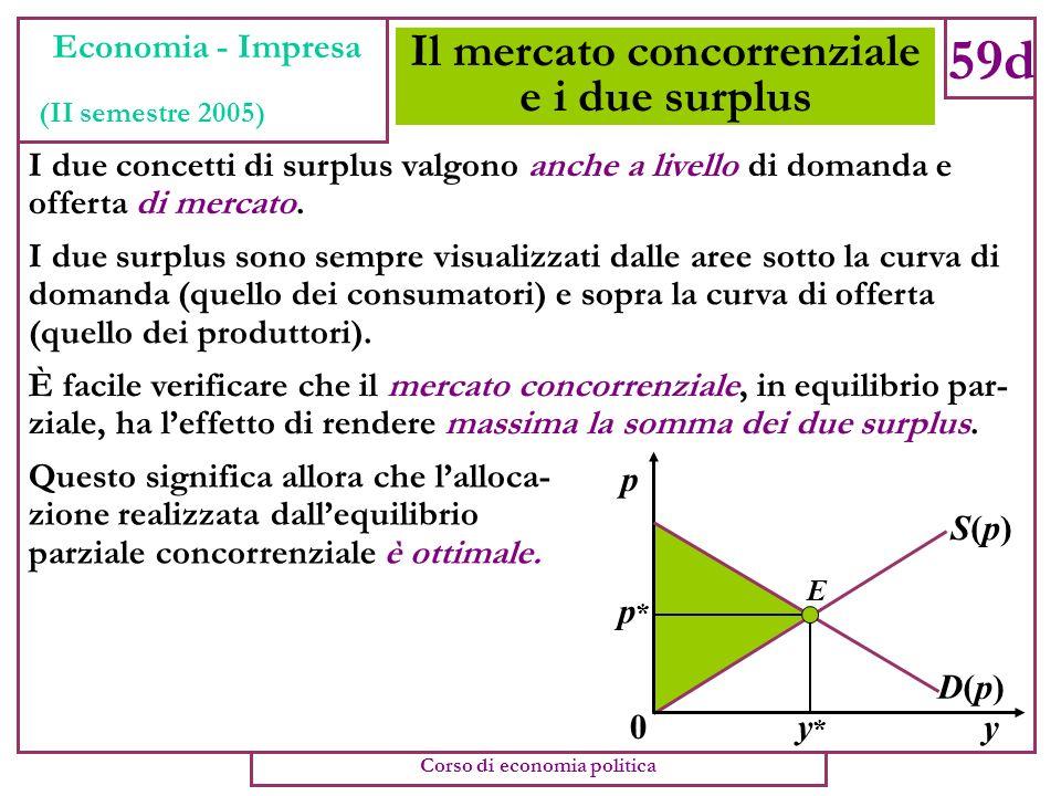 Surplus del produttore (caso lineare) 59c Economia - Impresa (II semestre 2005) Corso di economia politica Consideriamo una curva di offerta (individu