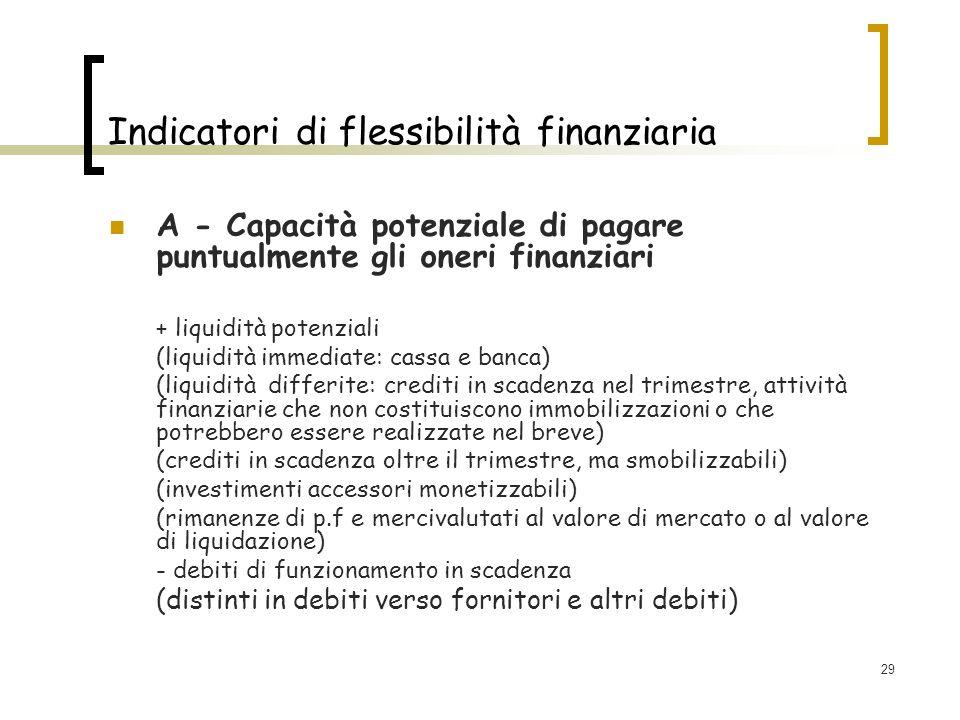29 Indicatori di flessibilità finanziaria A - Capacità potenziale di pagare puntualmente gli oneri finanziari + liquidità potenziali (liquidità immedi