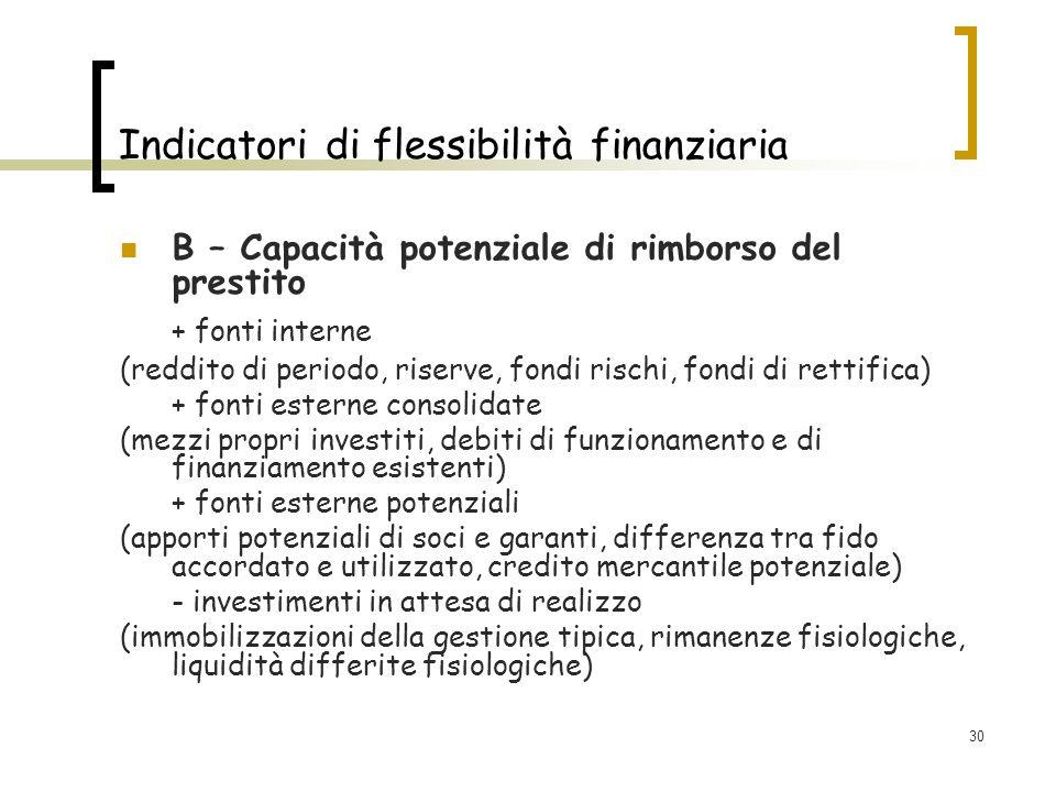 30 Indicatori di flessibilità finanziaria B – Capacità potenziale di rimborso del prestito + fonti interne (reddito di periodo, riserve, fondi rischi, fondi di rettifica) + fonti esterne consolidate (mezzi propri investiti, debiti di funzionamento e di finanziamento esistenti) + fonti esterne potenziali (apporti potenziali di soci e garanti, differenza tra fido accordato e utilizzato, credito mercantile potenziale) - investimenti in attesa di realizzo (immobilizzazioni della gestione tipica, rimanenze fisiologiche, liquidità differite fisiologiche)