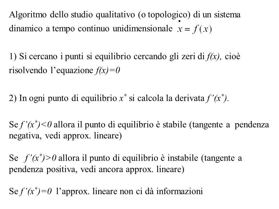 Algoritmo dello studio qualitativo (o topologico) di un sistema dinamico a tempo continuo unidimensionale 1) Si cercano i punti si equilibrio cercando gli zeri di f(x), cioè risolvendo lequazione f(x)=0 2) In ogni punto di equilibrio x * si calcola la derivata f(x * ).