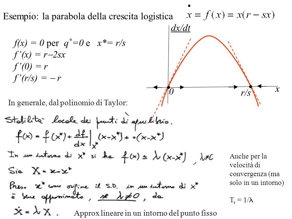 Esempio: la parabola della crescita logistica f(x) = 0 per q * =0 e x*= r/s f(x) = r 2sx f(0) = r f(r/s) = r x dx/dt r/s 0 In generale, dal polinomio di Taylor: Approx lineare in un intorno del punto fisso Anche per la velocità di convergenza (ma solo in un intorno) T r = 1/