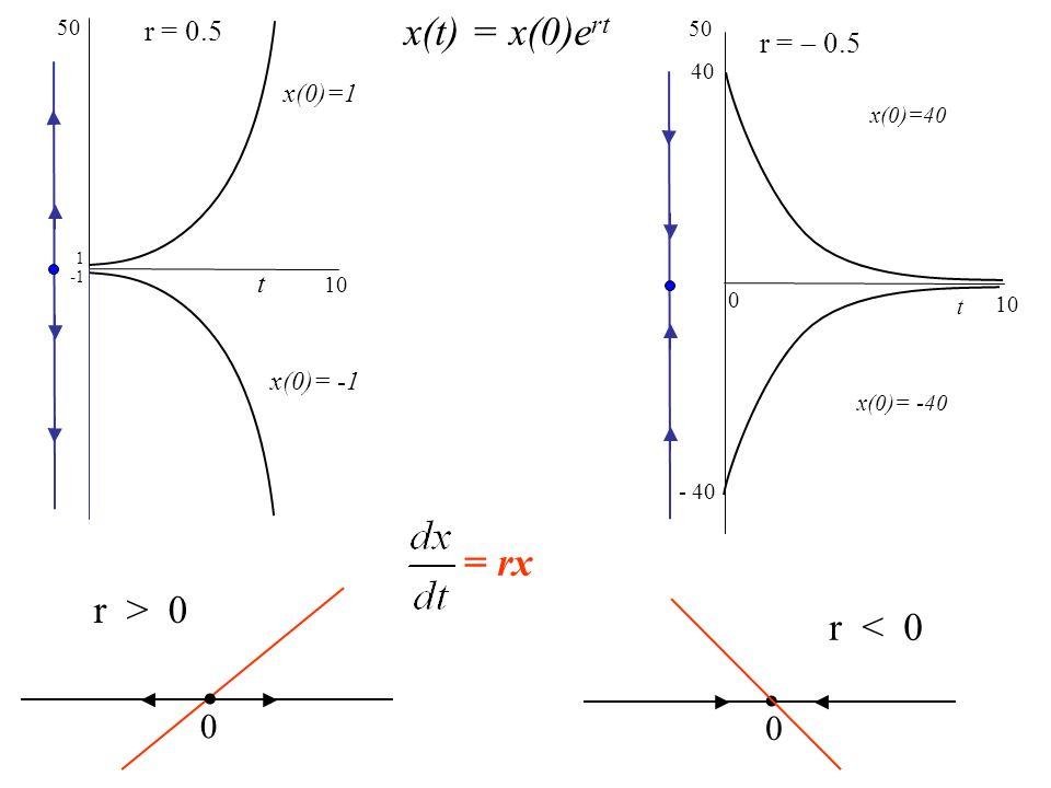 t 50 r = 0.5 1 10 t 50 r = 0.5 40 0 10 x(0)=1 x(0)= -1 x(0)=40 x(0)= -40 - 40 x(t) = x(0)e rt r < 0.