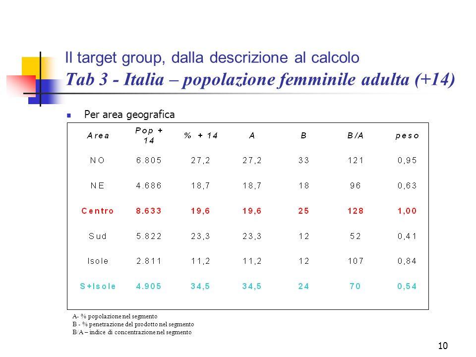 10 Il target group, dalla descrizione al calcolo Tab 3 - Italia – popolazione femminile adulta (+14) Per area geografica A- % popolazione nel segmento