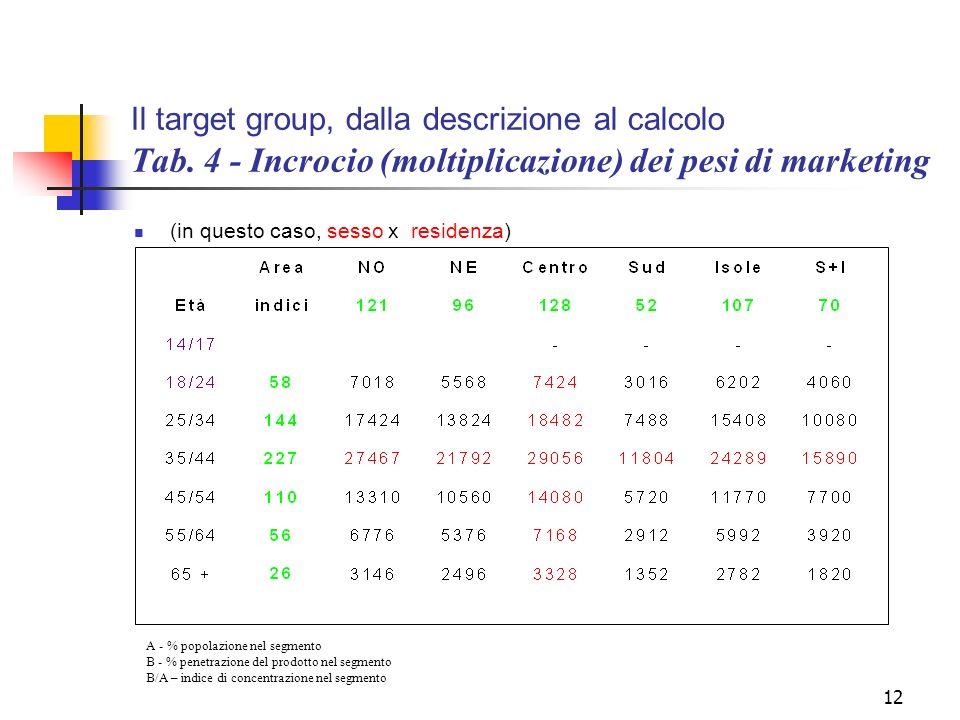 12 Il target group, dalla descrizione al calcolo Tab. 4 - Incrocio (moltiplicazione) dei pesi di marketing (in questo caso, sesso x residenza) A - % p