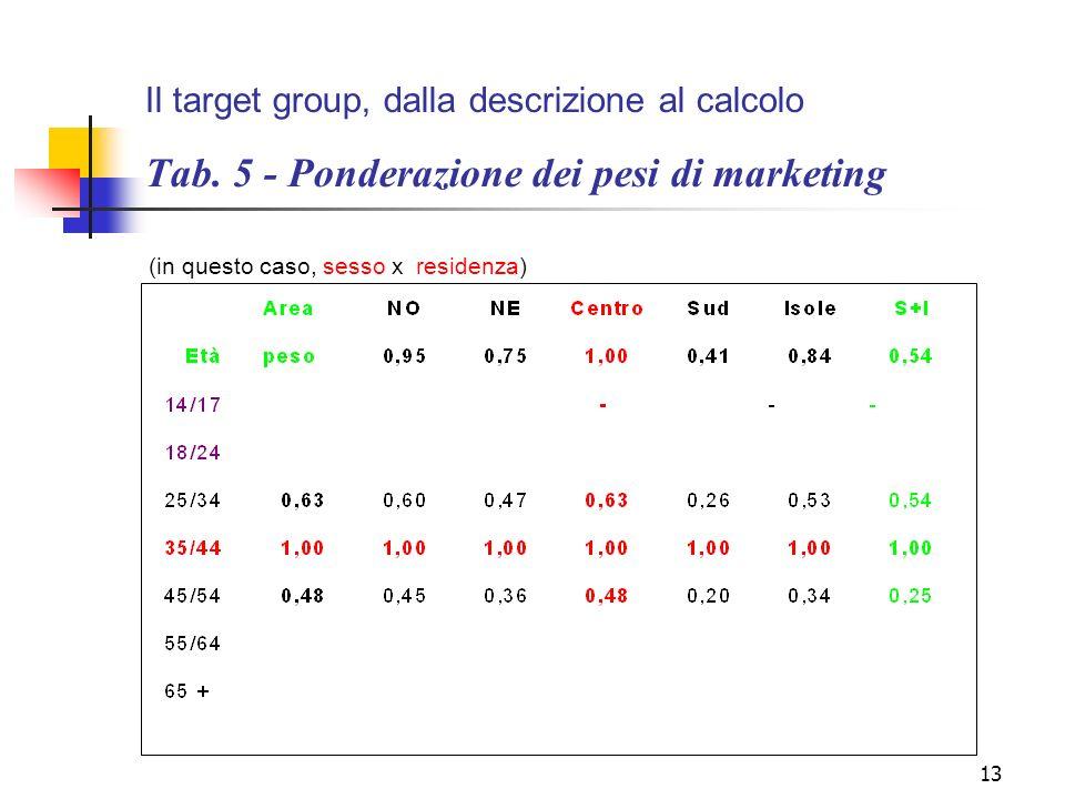 13 Il target group, dalla descrizione al calcolo Tab. 5 - Ponderazione dei pesi di marketing (in questo caso, sesso x residenza)