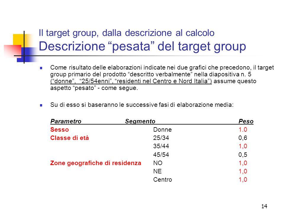14 Il target group, dalla descrizione al calcolo Descrizione pesata del target group Come risultato delle elaborazioni indicate nei due grafici che pr