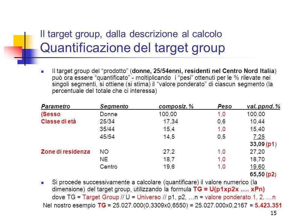 15 Il target group, dalla descrizione al calcolo Quantificazione del target group Il target group del prodotto (donne, 25/54enni, residenti nel Centro