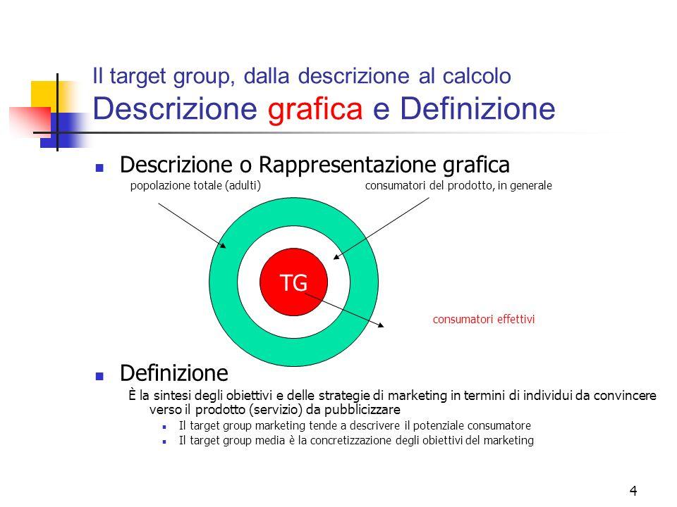 4 Il target group, dalla descrizione al calcolo Descrizione grafica e Definizione Descrizione o Rappresentazione grafica popolazione totale (adulti)co