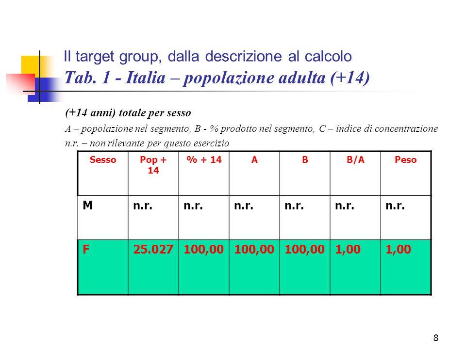 8 Il target group, dalla descrizione al calcolo Tab. 1 - Italia – popolazione adulta (+14) (+14 anni) totale per sesso A – popolazione nel segmento, B