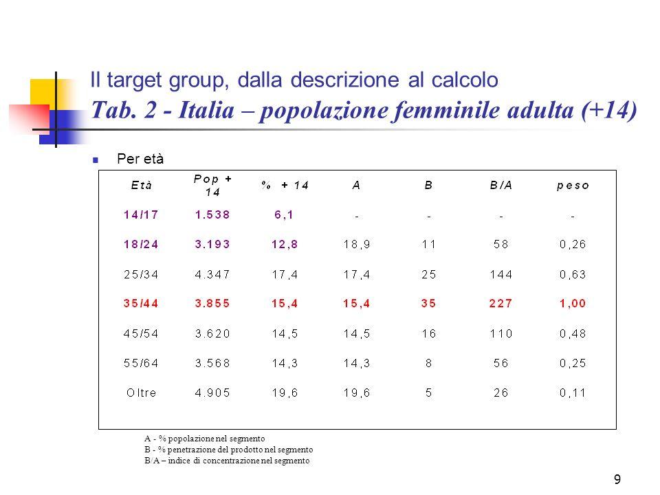 10 Il target group, dalla descrizione al calcolo Tab 3 - Italia – popolazione femminile adulta (+14) Per area geografica A- % popolazione nel segmento B - % penetrazione del prodotto nel segmento B/A – indice di concentrazione nel segmento
