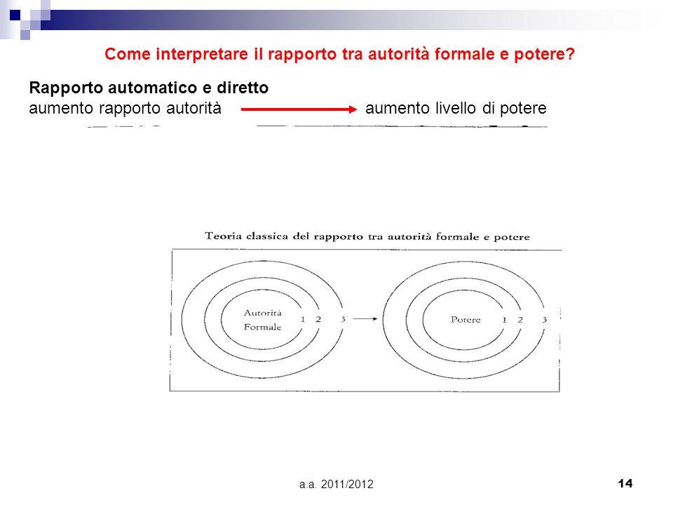 a.a. 2011/201214 Come interpretare il rapporto tra autorità formale e potere? Rapporto automatico e diretto aumento rapporto autoritàaumento livello d