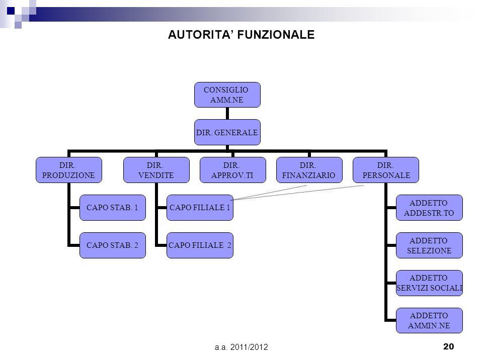 a.a. 2011/201220 AUTORITA FUNZIONALE CONSIGLIO AMM.NE DIR. GENERALE DIR. PRODUZIONE CAPO STAB. 1 CAPO STAB. 2 DIR. VENDITE CAPO FILIALE 1 CAPO FILIALE