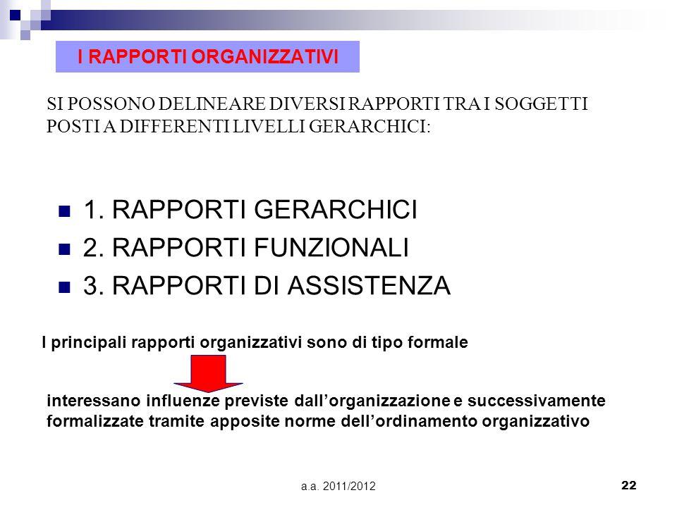 a.a. 2011/201222 I RAPPORTI ORGANIZZATIVI 1. RAPPORTI GERARCHICI 2. RAPPORTI FUNZIONALI 3. RAPPORTI DI ASSISTENZA SI POSSONO DELINEARE DIVERSI RAPPORT