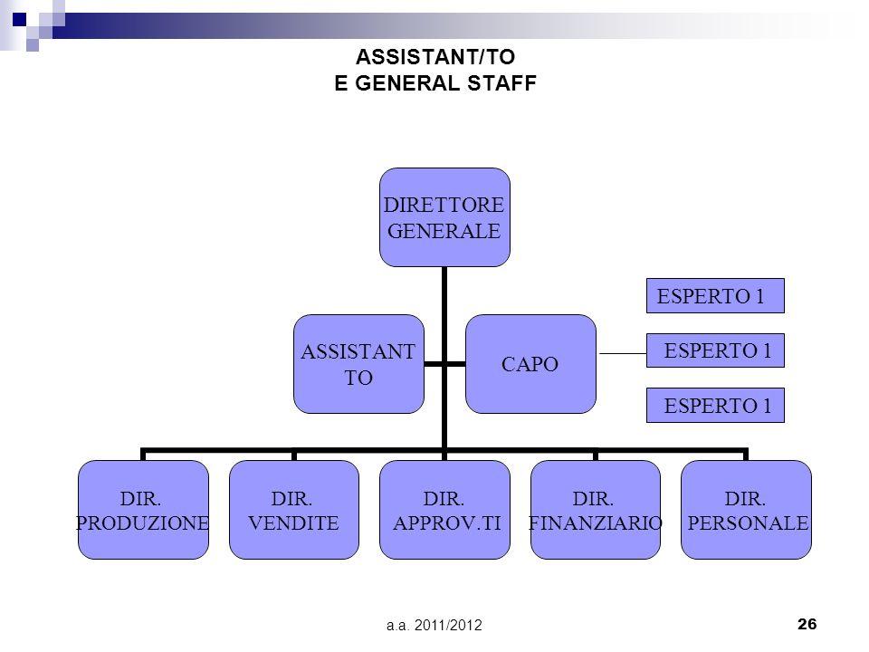 a.a. 2011/201226 ASSISTANT/TO E GENERAL STAFF DIRETTORE GENERALE DIR. PRODUZIONE DIR. VENDITE DIR. APPROV.TI DIR. FINANZIARIO DIR. PERSONALE ASSISTANT