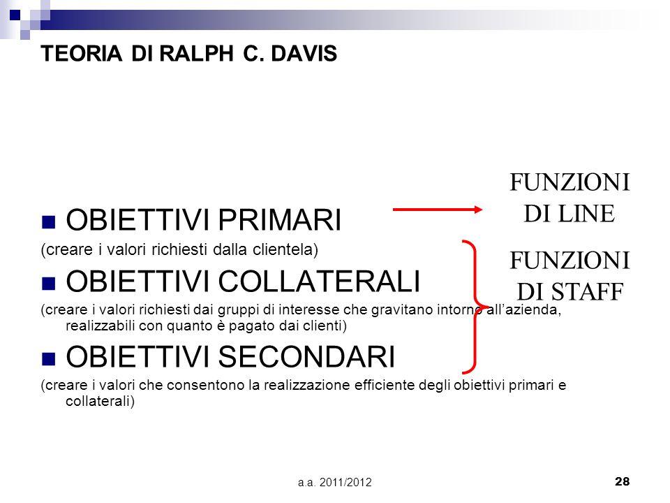 a.a. 2011/201228 TEORIA DI RALPH C. DAVIS OBIETTIVI PRIMARI (creare i valori richiesti dalla clientela) OBIETTIVI COLLATERALI (creare i valori richies