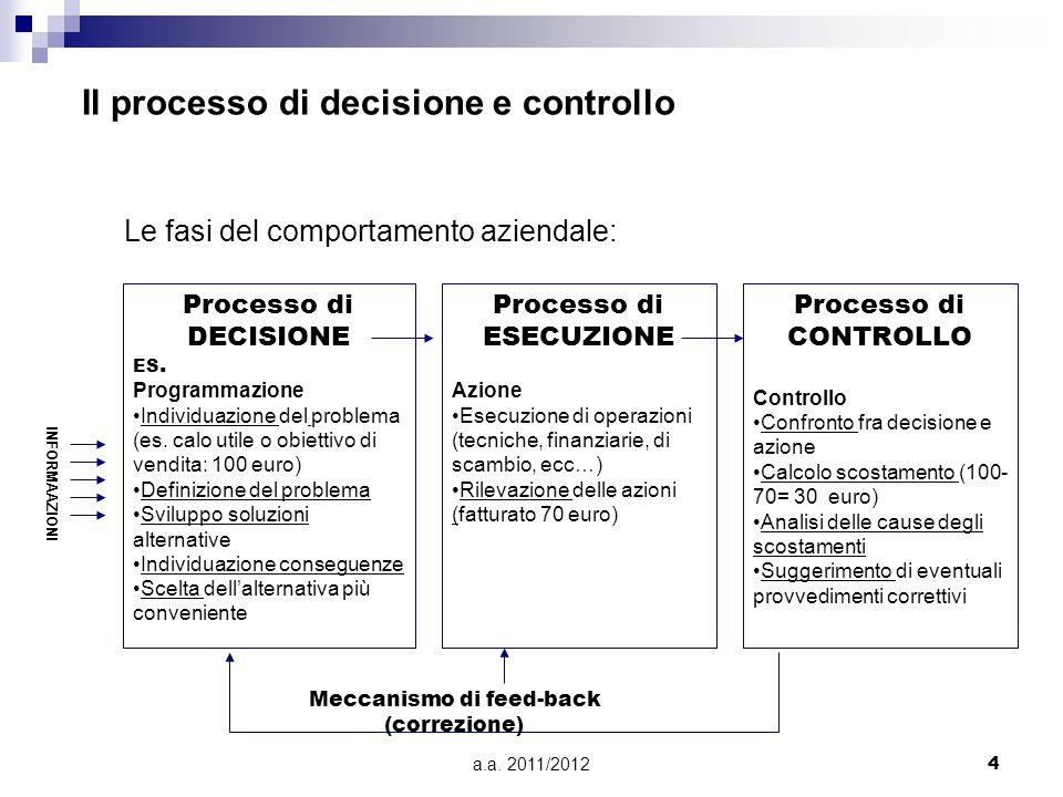a.a. 2011/20124 Il processo di decisione e controllo Le fasi del comportamento aziendale: Processo di DECISIONE ES. Programmazione Individuazione del
