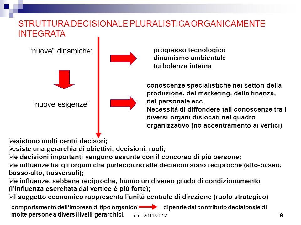 a.a. 2011/20128 STRUTTURA DECISIONALE PLURALISTICA ORGANICAMENTE INTEGRATA progresso tecnologico dinamismo ambientale turbolenza interna conoscenze sp