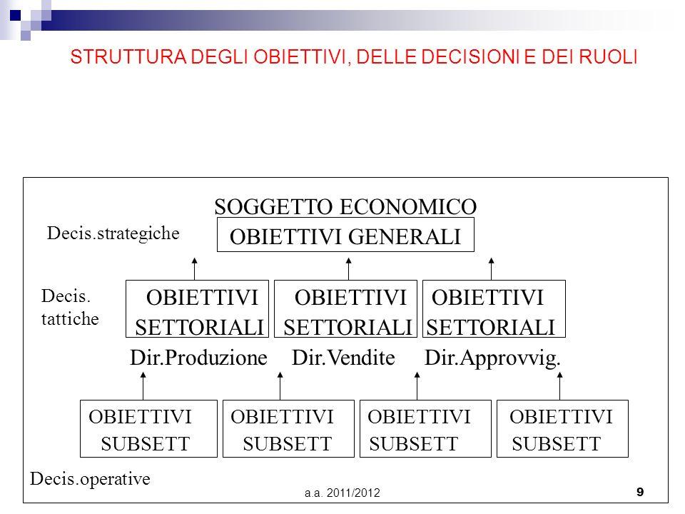 a.a. 2011/20129 STRUTTURA DEGLI OBIETTIVI, DELLE DECISIONI E DEI RUOLI SOGGETTO ECONOMICO OBIETTIVI GENERALI OBIETTIVI OBIETTIVI OBIETTIVI SETTORIALI