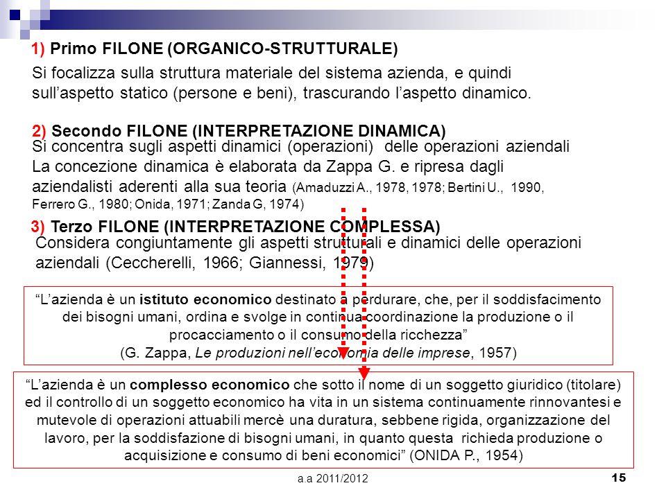 a.a 2011/201215 1) Primo FILONE (ORGANICO-STRUTTURALE) Si focalizza sulla struttura materiale del sistema azienda, e quindi sullaspetto statico (persone e beni), trascurando laspetto dinamico.