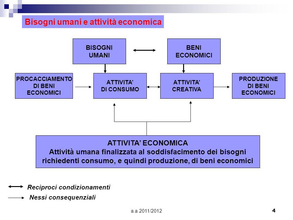 a.a 2011/20124 Bisogni umani e attività economica BISOGNI UMANI BENI ECONOMICI PROCACCIAMENTO DI BENI ECONOMICI ATTIVITA DI CONSUMO ATTIVITA CREATIVA PRODUZIONE DI BENI ECONOMICI ATTIVITA ECONOMICA Attività umana finalizzata al soddisfacimento dei bisogni richiedenti consumo, e quindi produzione, di beni economici Reciproci condizionamenti Nessi consequenziali