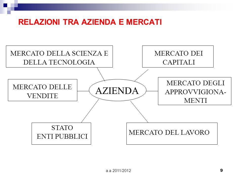 a.a 2011/20129 RELAZIONI TRA AZIENDA E MERCATI AZIENDA MERCATO DELLA SCIENZA E DELLA TECNOLOGIA MERCATO DELLE VENDITE STATO ENTI PUBBLICI MERCATO DEL LAVORO MERCATO DEGLI APPROVVIGIONA- MENTI MERCATO DEI CAPITALI