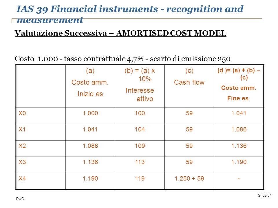 PwC Valutazione Successiva – AMORTISED COST MODEL Costo 1.000 - tasso contrattuale 4,7% - scarto di emissione 250 Slide 34 (a) Costo amm. Inizio es (b