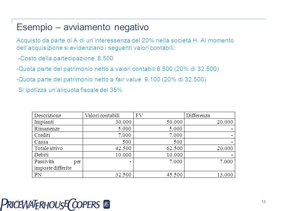 PwC Esempio – avviamento negativo Acquisto da parte di A di uninteressenza del 20% nella società H. Al momento dellacquisizione si evidenziano i segue