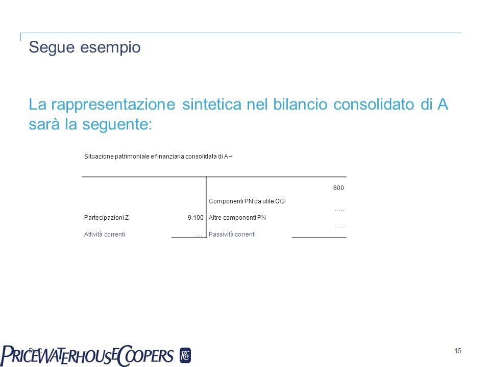 PwC Segue esempio La rappresentazione sintetica nel bilancio consolidato di A sarà la seguente: 15 Situazione patrimoniale e finanziaria consolidata d