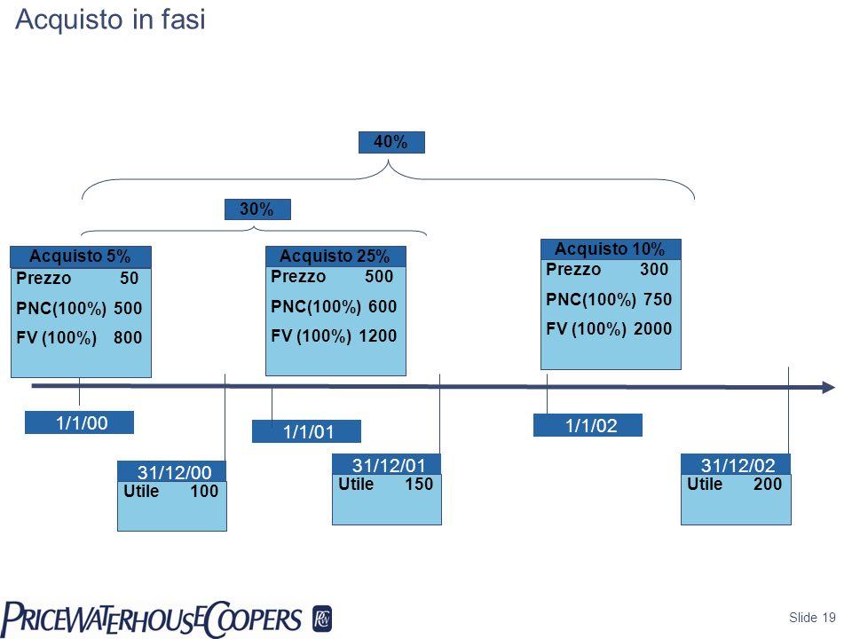 Slide 19 1/1/00 Goodwill Acquisto in fasi Acquisto 5% Prezzo 50 PNC(100%) 500 FV (100%) 800 31/12/00 1/1/01 Utile100 Acquisto 25% Prezzo 500 PNC(100%)