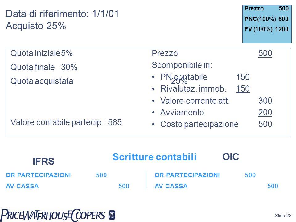 Slide 22 Data di riferimento: 1/1/01 Acquisto 25% Quota iniziale5% Quota finale30% Quota acquistata25% Valore contabile partecip.: 565 Prezzo 500 PNC(