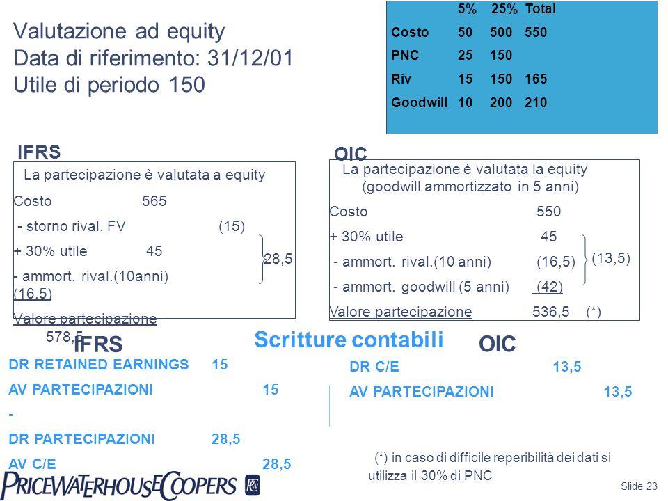 Slide 23 Valutazione ad equity Data di riferimento: 31/12/01 Utile di periodo 150 La partecipazione è valutata a equity Costo 565 - storno rival. FV (