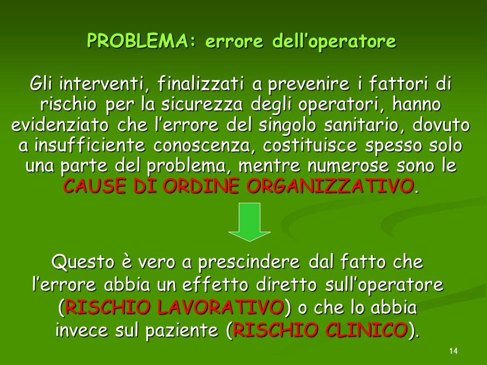 14 PROBLEMA: errore delloperatore Gli interventi, finalizzati a prevenire i fattori di rischio per la sicurezza degli operatori, hanno evidenziato che