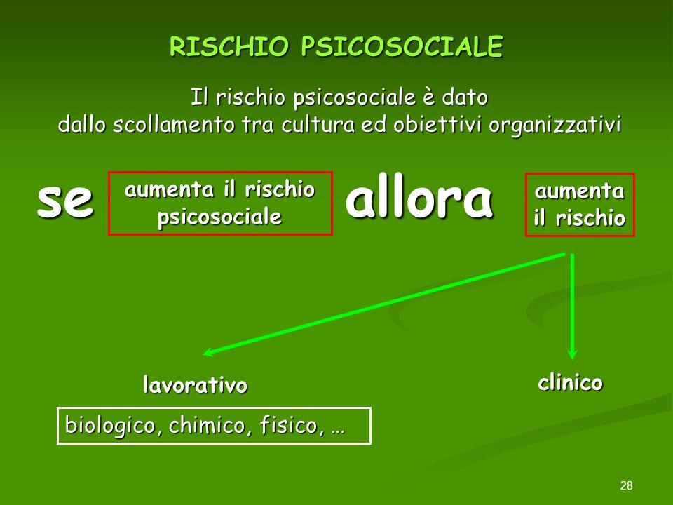 28 RISCHIO PSICOSOCIALE lavorativo clinico se aumenta il rischio psicosociale allora aumenta il rischio biologico, chimico, fisico, … Il rischio psico