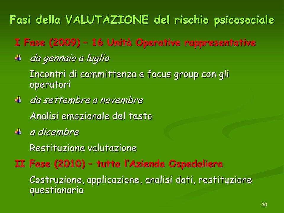 30 Fasi della VALUTAZIONE del rischio psicosociale I Fase (2009) – 16 Unità Operative rappresentative da gennaio a luglio Incontri di committenza e fo