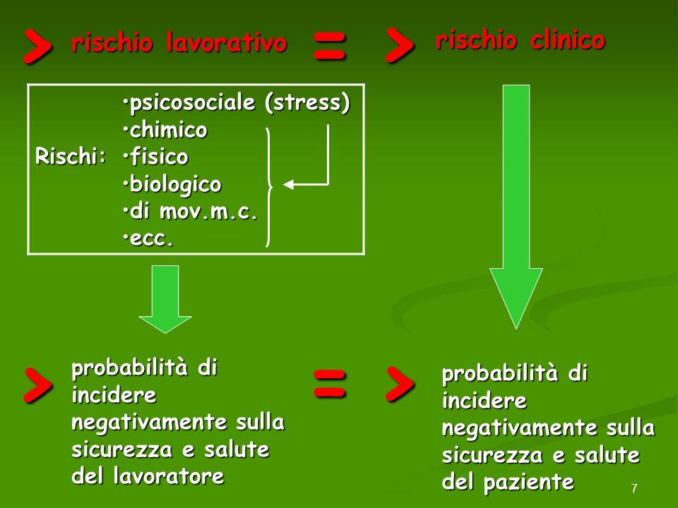 7 > rischio lavorativo => rischio clinico Rischi: psicosociale (stress)psicosociale (stress) chimicochimico fisicofisico biologicobiologico di mov.m.c