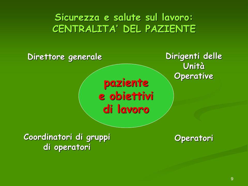 9 Sicurezza e salute sul lavoro: CENTRALITA DEL PAZIENTE Direttore generale Dirigenti delle Unità Operative Coordinatori di gruppi di operatori Operat