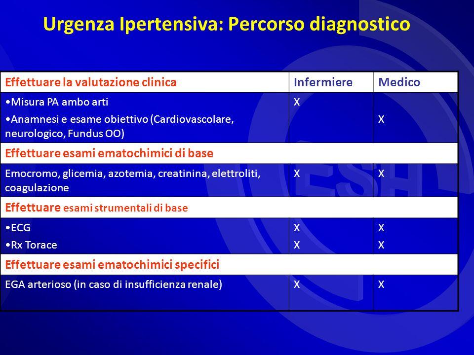 Urgenza Ipertensiva: Percorso diagnostico Effettuare la valutazione clinicaInfermiereMedico Misura PA ambo arti Anamnesi e esame obiettivo (Cardiovascolare, neurologico, Fundus OO) X X Effettuare esami ematochimici di base Emocromo, glicemia, azotemia, creatinina, elettroliti, coagulazione XX Effettuare esami strumentali di base ECG Rx Torace XXXX XXXX Effettuare esami ematochimici specifici EGA arterioso (in caso di insufficienza renale)XX
