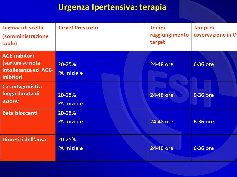 Urgenza Ipertensiva: terapia Farmaci di scelta (somministrazione orale) Target PressorioTempi raggiungimento target Tempi di osservazione in OBI ACE-inibitori (sartani se nota intolleranza ad ACE- inibitori 20-25% PA iniziale 24-48 ore6-36 ore Ca-antagonisti a lunga durata di azione 20-25% PA iniziale 24-48 ore6-36 ore Beta bloccanti20-25% PA iniziale24-48 ore6-36 ore Diuretici dellansa20-25% PA iniziale24-48 ore6-36 ore