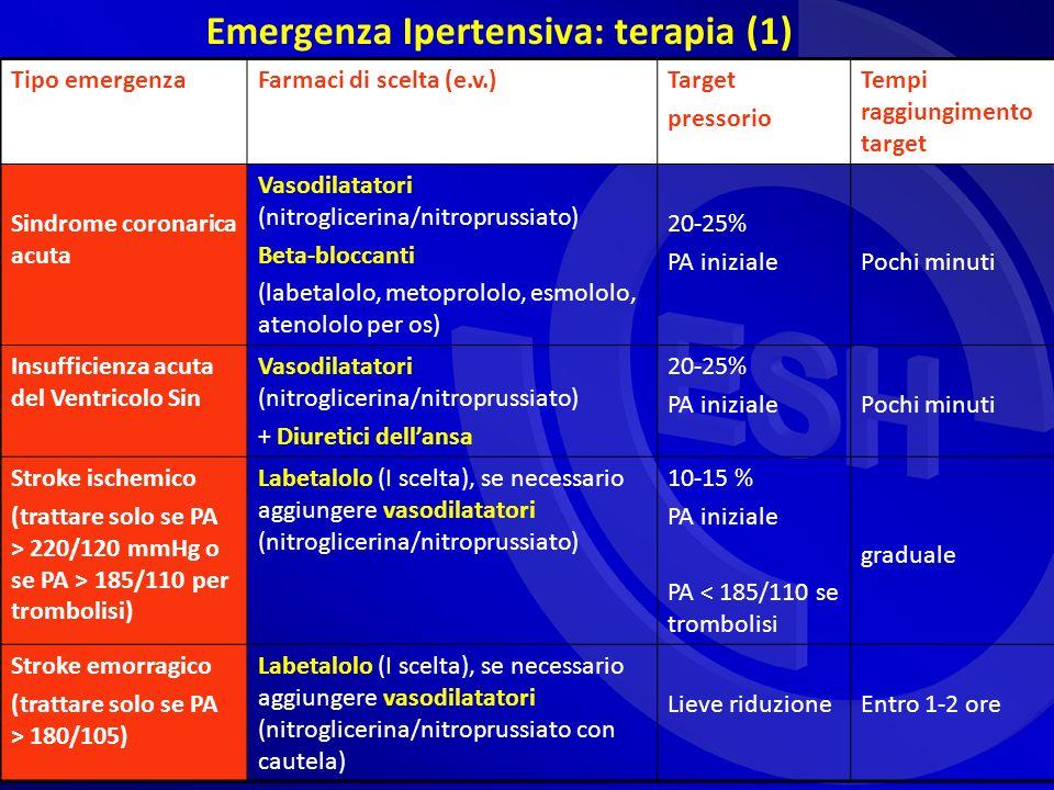 Emergenza Ipertensiva: terapia (1) Tipo emergenzaFarmaci di scelta (e.v.)Target pressorio Tempi raggiungimento target Sindrome coronarica acuta Vasodilatatori (nitroglicerina/nitroprussiato) Beta-bloccanti (labetalolo, metoprololo, esmololo, atenololo per os) 20-25% PA inizialePochi minuti Insufficienza acuta del Ventricolo Sin Vasodilatatori (nitroglicerina/nitroprussiato) + Diuretici dellansa 20-25% PA inizialePochi minuti Stroke ischemico (trattare solo se PA > 220/120 mmHg o se PA > 185/110 per trombolisi) Labetalolo (I scelta), se necessario aggiungere vasodilatatori (nitroglicerina/nitroprussiato) 10-15 % PA iniziale PA < 185/110 se trombolisi graduale Stroke emorragico (trattare solo se PA > 180/105) Labetalolo (I scelta), se necessario aggiungere vasodilatatori (nitroglicerina/nitroprussiato con cautela) Lieve riduzioneEntro 1-2 ore